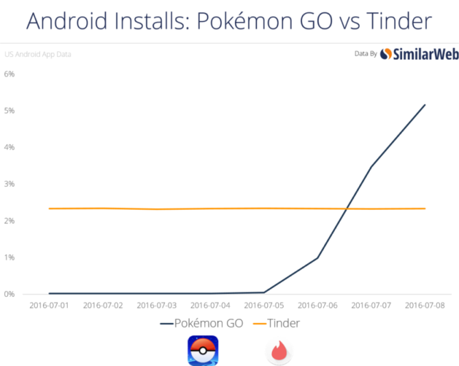 pokemon-go-wrecks-tinder-840x671