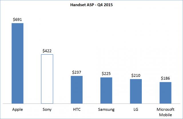 Q4-2014-Handset-ASP_border-640x418.png