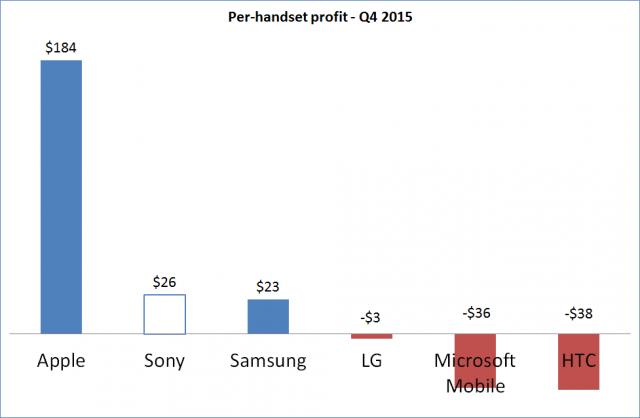 Q4-2014-Handset-Unit-Profit_border-640x418.png