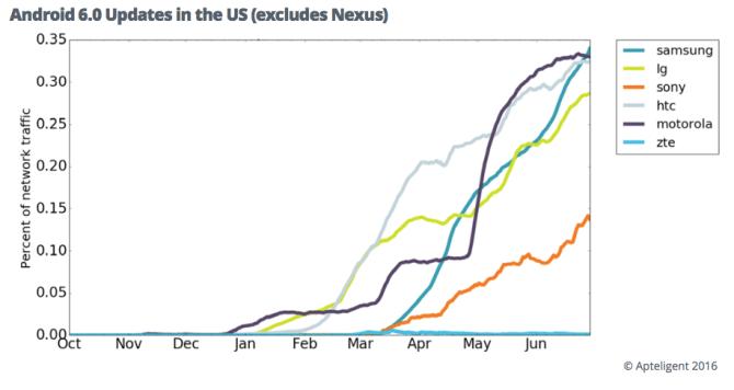 android-6-updates-us-excludes-nexus.png