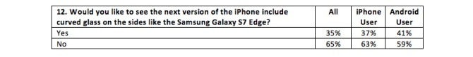fluent-iphone-7-survey-2