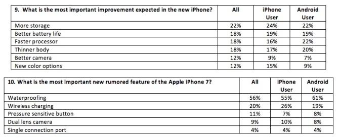 fluent-iphone-7-survey