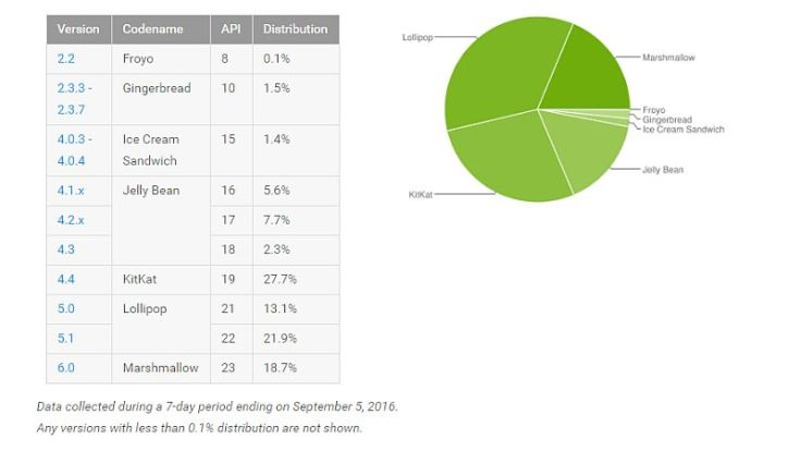 android_distribution_numbers_1473835268445.jpeg