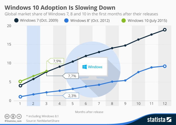 chartoftheday_3864_windows_10_adoption_n.jpg