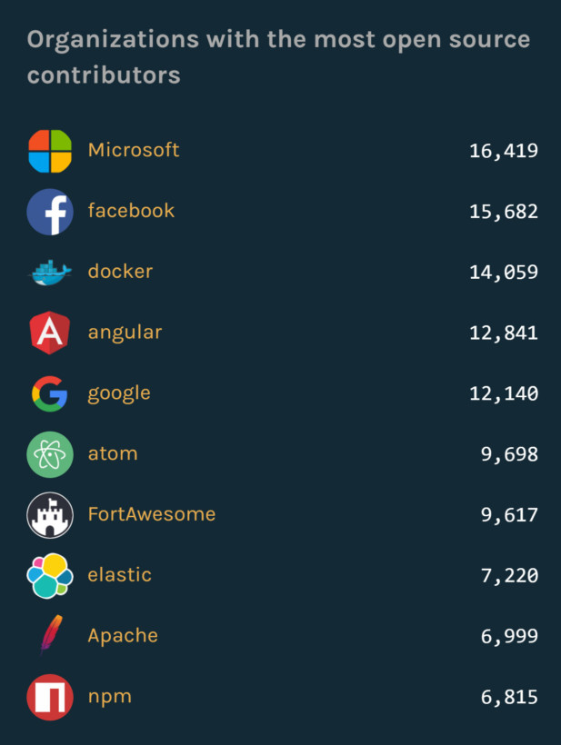 Microsoft-tops-GitHubs-list-of-orgs-with-open-source-contributors.jpg