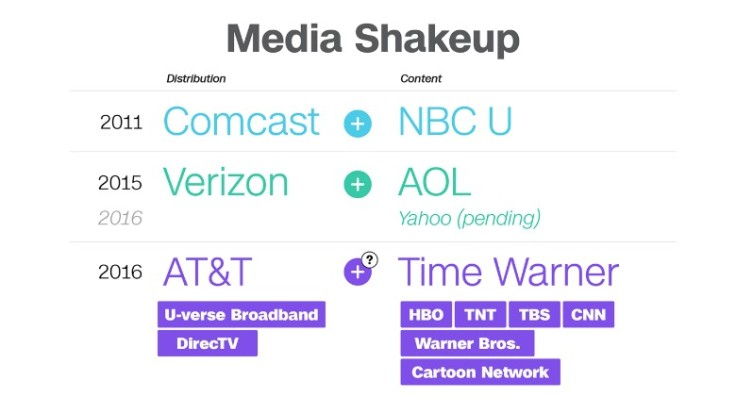 161021181406-media-shakeup-att-twx-merger-graphic-new-780x439.jpg