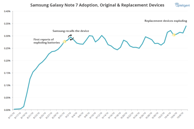 Samsung-Galaxy-Note-7-Usage-Rate-Replacements.png