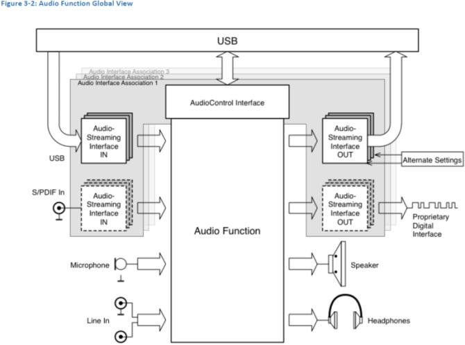 usb-c-audio-768x571