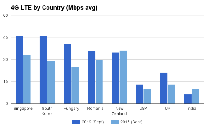 4G-LTE-Country-Speeds-2016.png