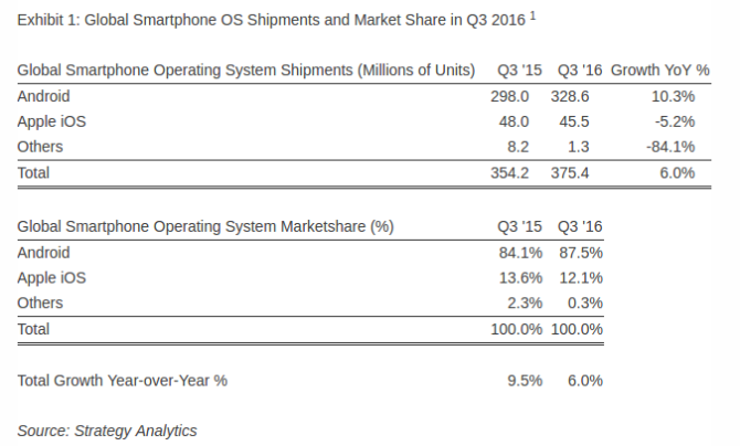 Android-market-share-Q3-2016.png