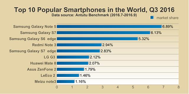AnTuTu-Top-10-smartphones-Q3-2016_1.png