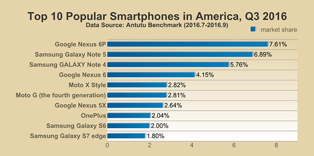 AnTuTu-Top-10-smartphones-Q3-2016_America.png