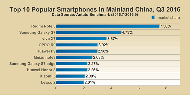 AnTuTu-Top-10-smartphones-Q3-2016_China.png