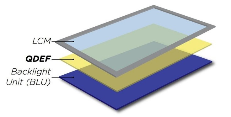 quantum-dot-lcd-panel-layer-840x426