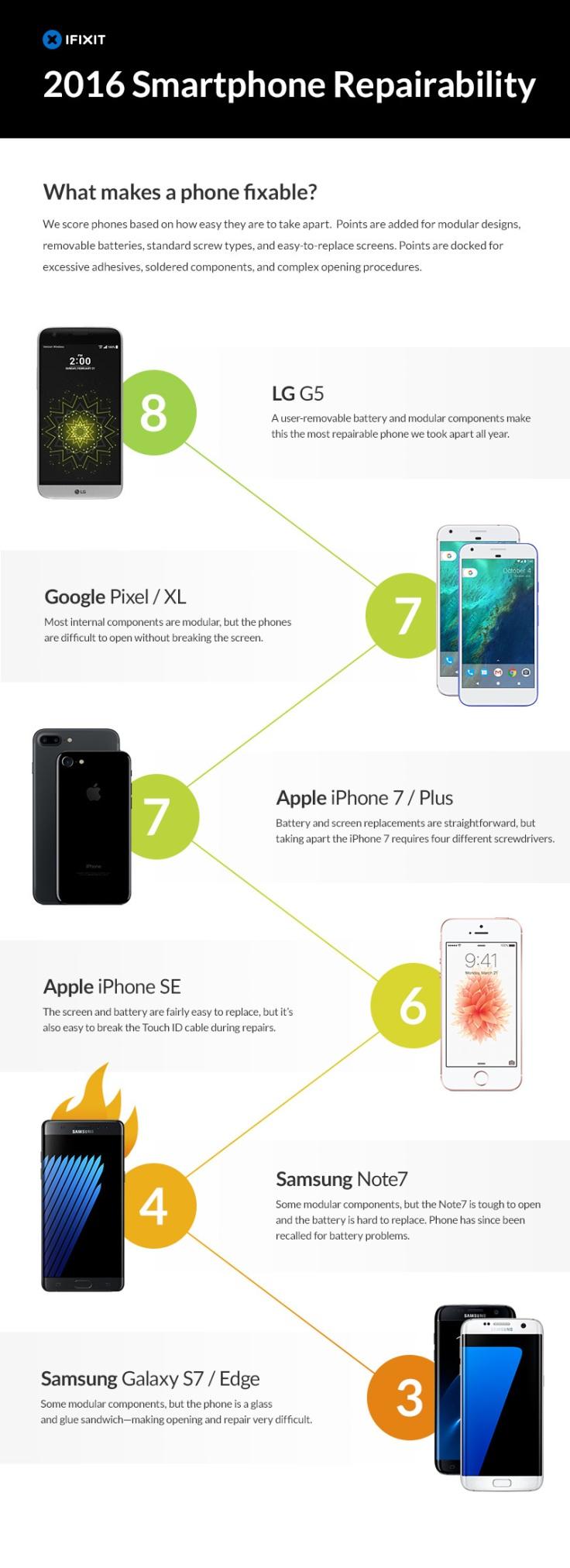 2016_Smartphone_Repairability_Infographic_iFixIt.jpg