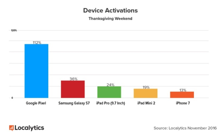 highest-device-activations-2016.jpg