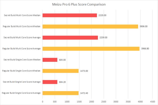 meizu-pro-6-plus-score-comparison