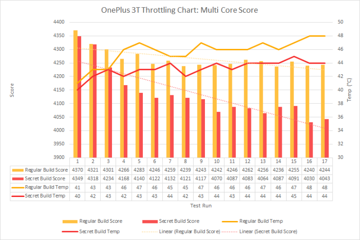 OP3T-Multi-Core-Throttling.png