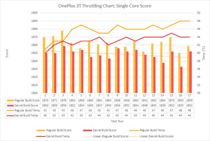 OP3T-Single-Core-Throttling.png