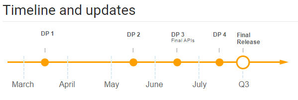 android-o-dev-preview-timeline